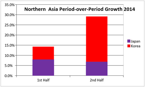 Northern Asia Period