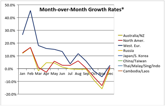 growth rate from each month in 2014 versus the same month in 2013