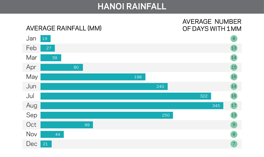 rainfall chart of Ha Noi Spring