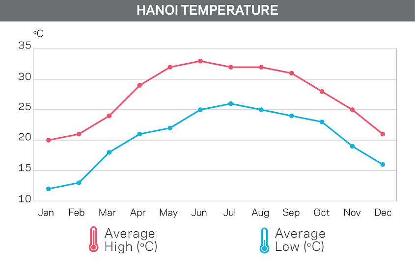 Temperature chart of Ha Noi