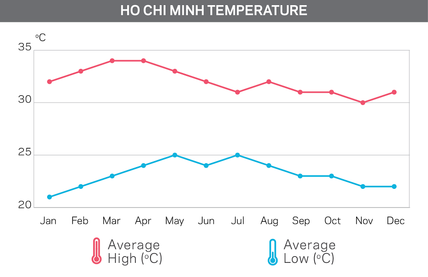temperature chart of Ho Chi Minh