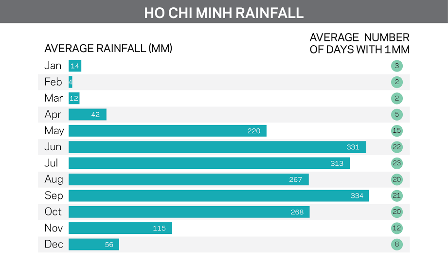 rainfall chart of Ho Chi Minh