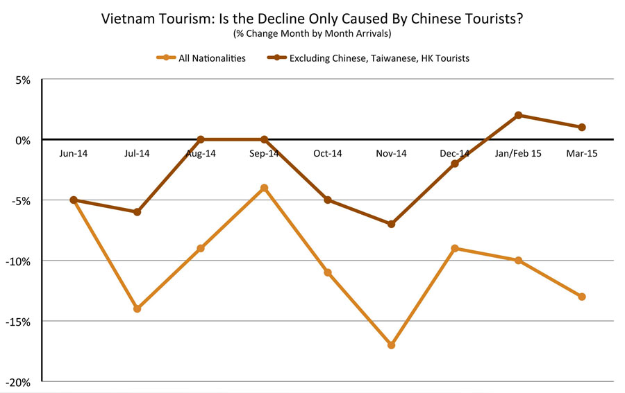 Can 10 Months of Declining Tourism in Vietnam Really Be Reversed?
