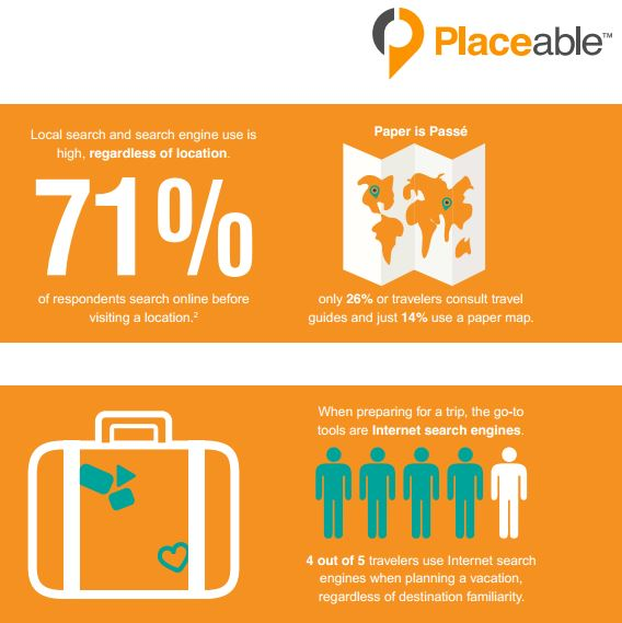 Mobile Usage Changes Traveler Behavior – Placeable Research