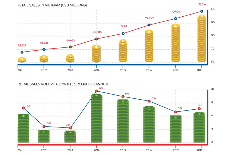 sales growth vietnam